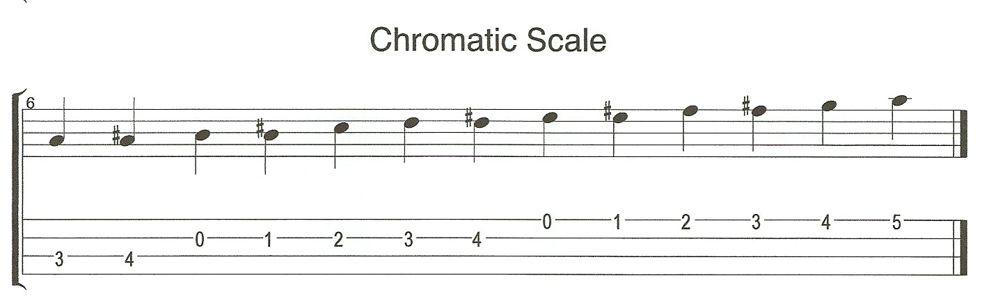 Chromatic Scale Intervals on Bass