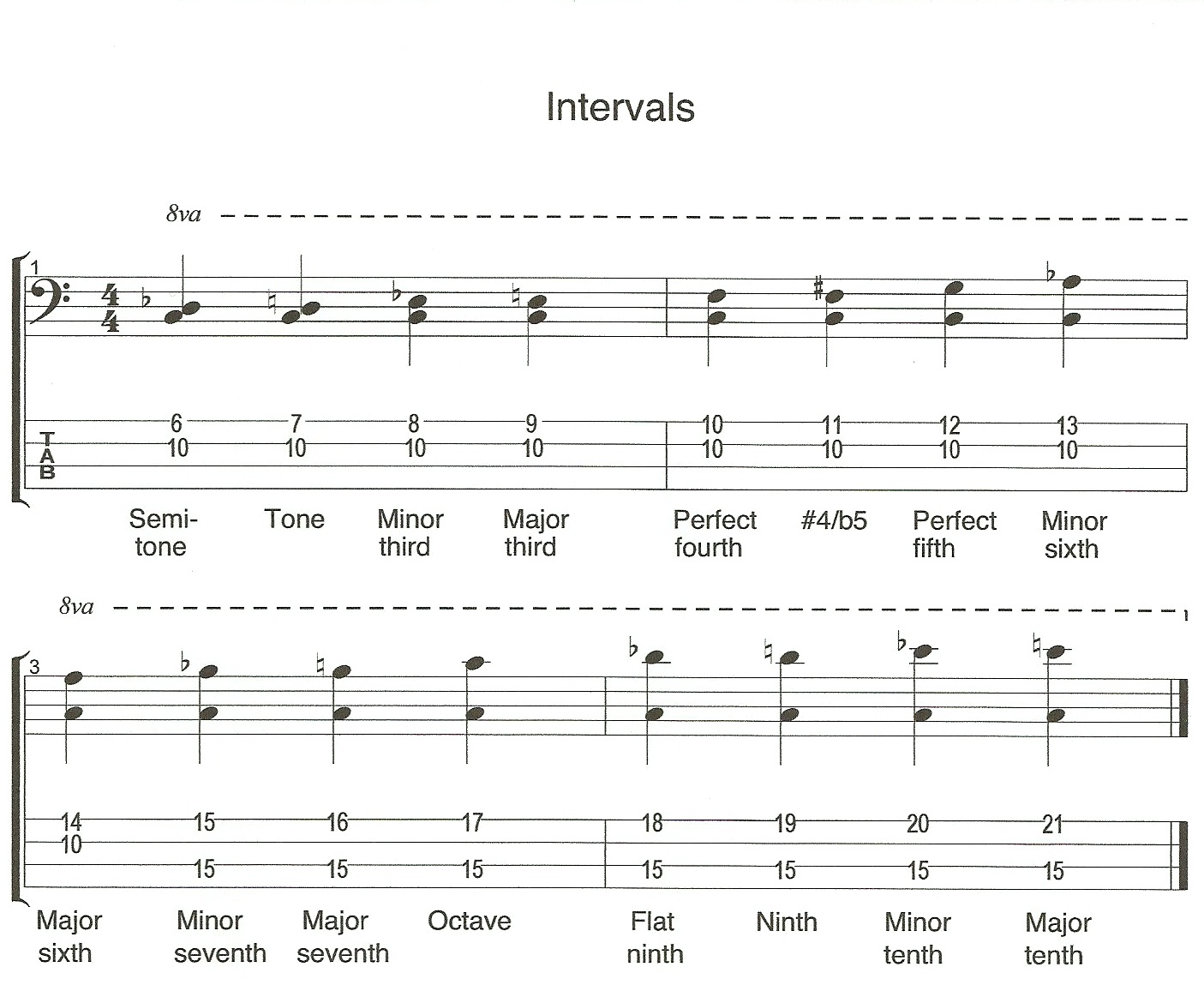 Intervals on Bass