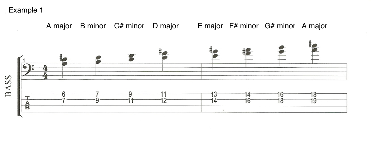 Example 1 Chords on the Bass