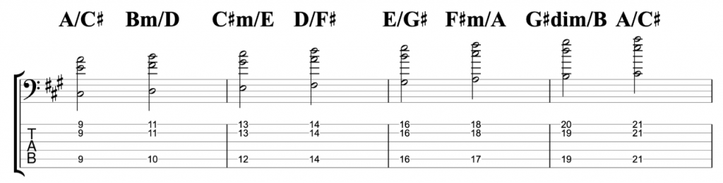 A Major Chord Scale