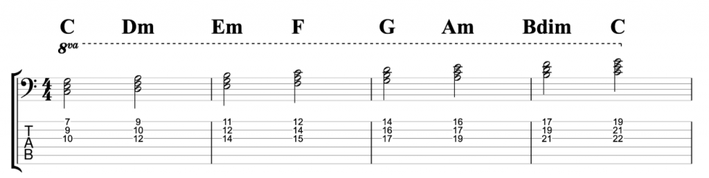 C Major Chord Scale
