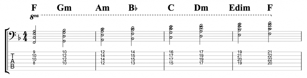 F Major Chord Scale - triads