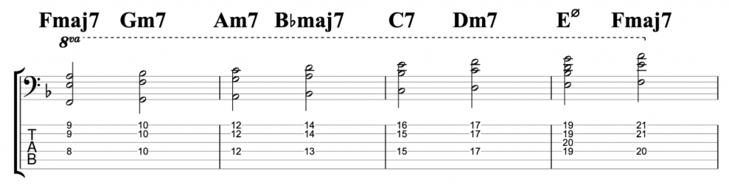 F Major Chord Scale - 7ths