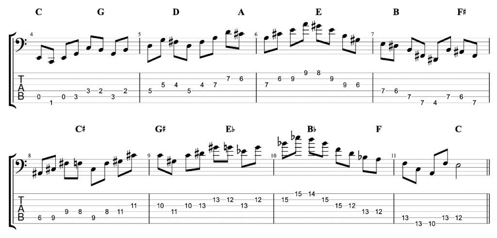 6-String Bass Exercise - Major Triads in 12 Keys